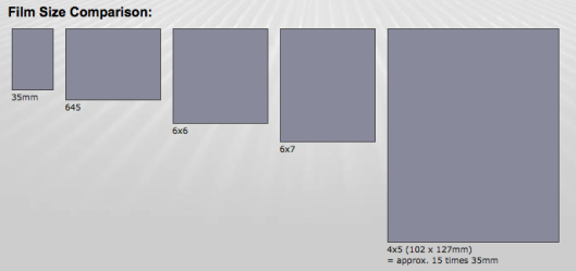 FIlm format size comparisons.
