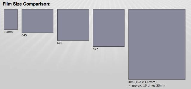 FIlm format size comparisons.